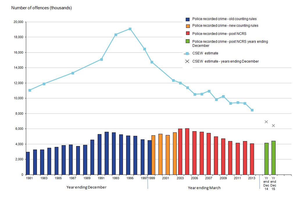 crime statistics y.end 2015